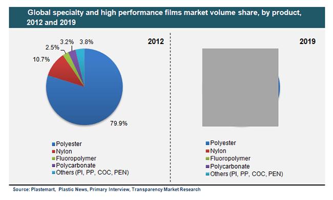 specialty films market 2012 2018 Report highlights the us high-performance films market reached 15 billion pounds in 2013 and is expected to grow to 19 billion pounds in 2018, a compound annual.