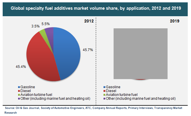 global-specialty-fuel-additives-market-volume-share-by-application-2012-and-2019