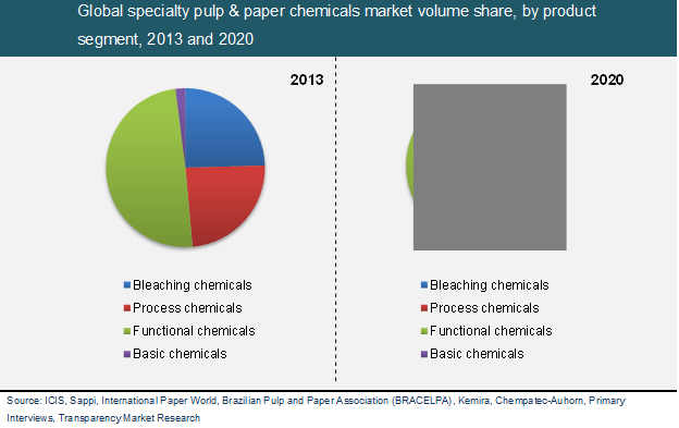pulp and paper market Specialty pulp and paper chemicals market size by product (bleaching chemicals, process chemicals, polymerization & blowing agents, functional chemicals), industry.