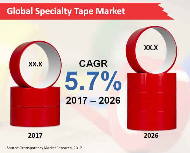 global specialty tape market