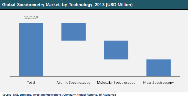 global-spectrometry-market