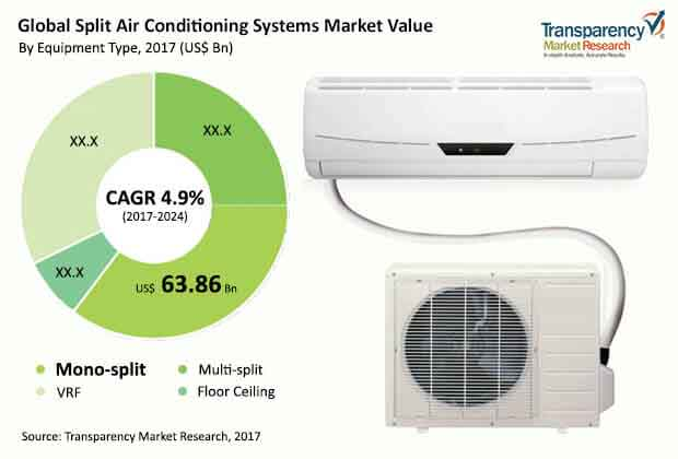 global split air conditioning systems market