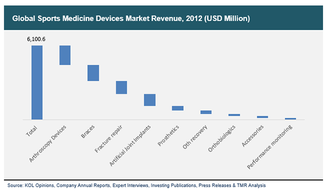 Sports Medicine Devices Market To Touch Us 8 2 Bn By 2019