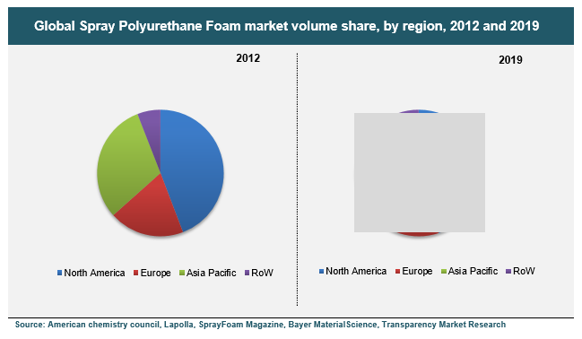global-spray-polyurethane-foam-market-volume-share-by-region-2012-and-2019