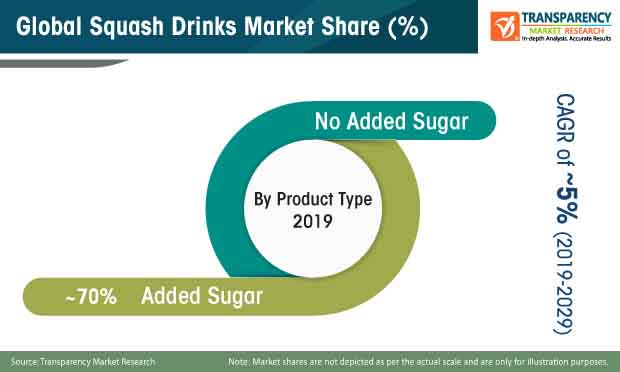 global squash drinks market share