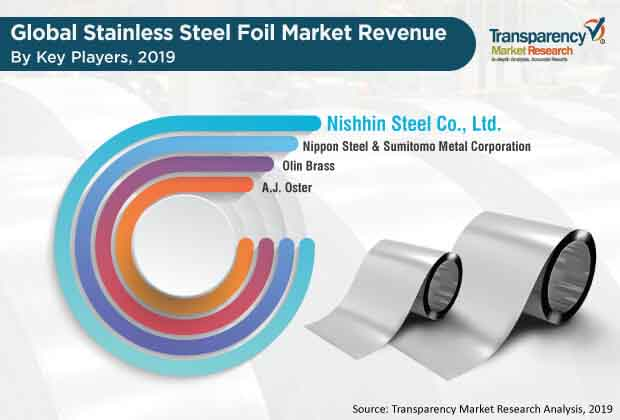 Stainless Steel Foil  Market Insights, Trends & Growth Outlook