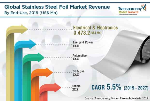 global stainless steel foil market 2