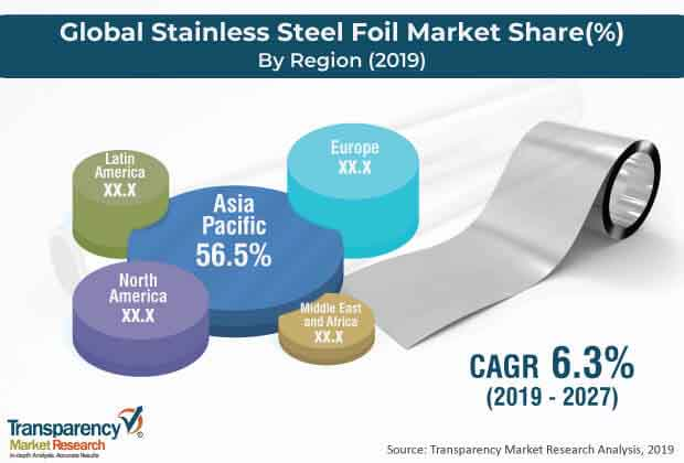 global stainless steel foil market