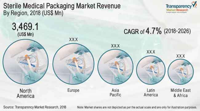 global-sterile-medical-packaging-market.jpg