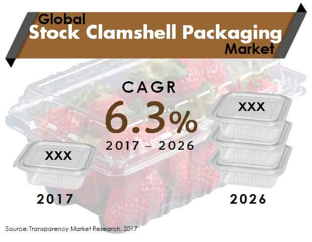 global stock clamshell packaging market