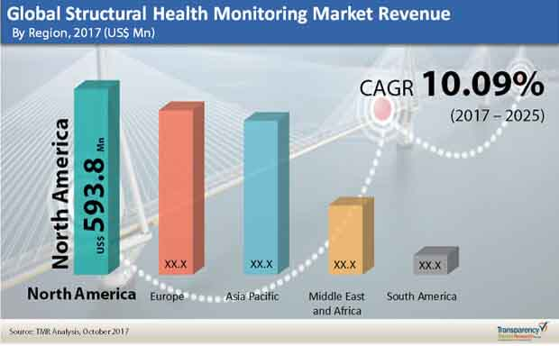 global-structural-health-monitoring-market.jpg