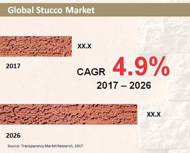 global stucco market