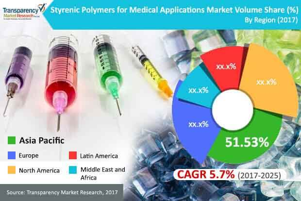 global styrenic polymers market