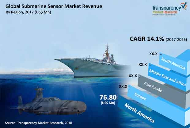 global submarine sensor market