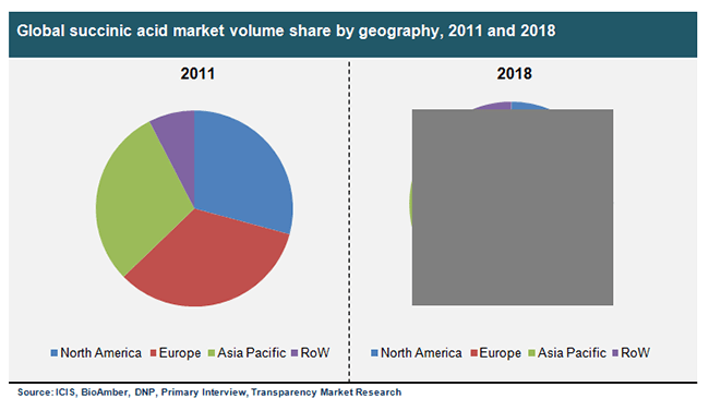 global-succinic-acid-market-volume-share-by-geography-2011-and-2018