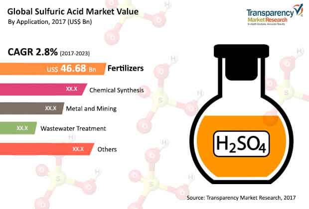 global sulfuric acid market