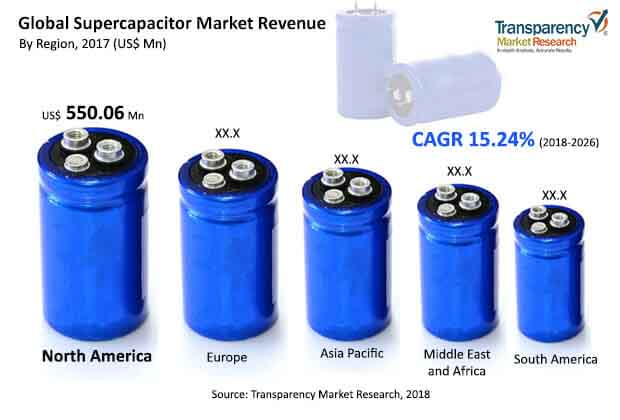 global supercapacitor industry