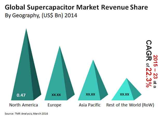 global-supercapacitor-market