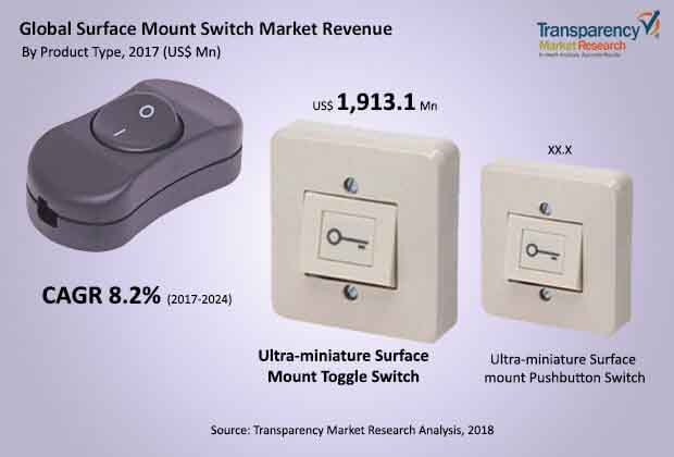 global surface mount switch market