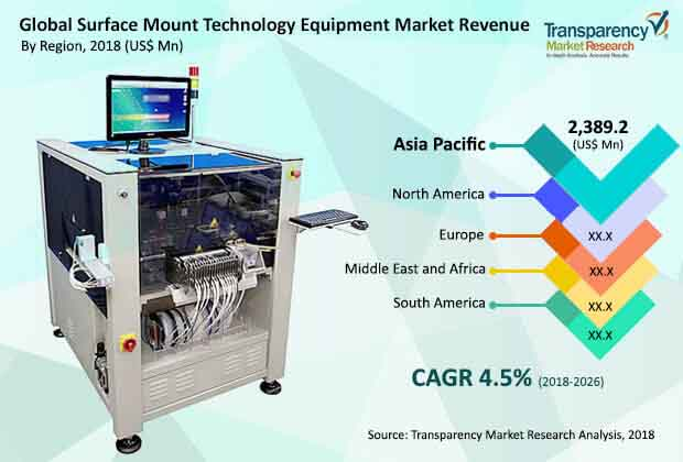 global surface mount technology equipment market