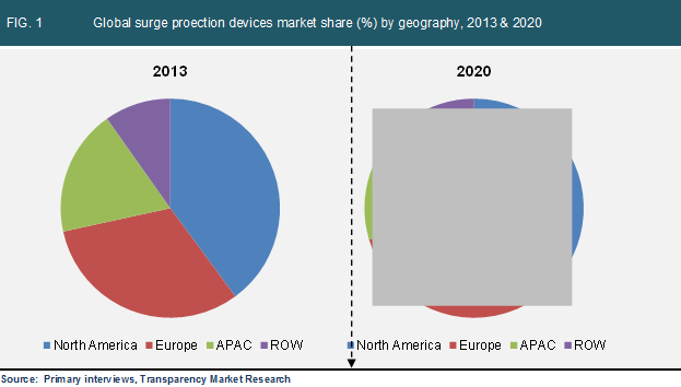 global-surge-proection-devices-market