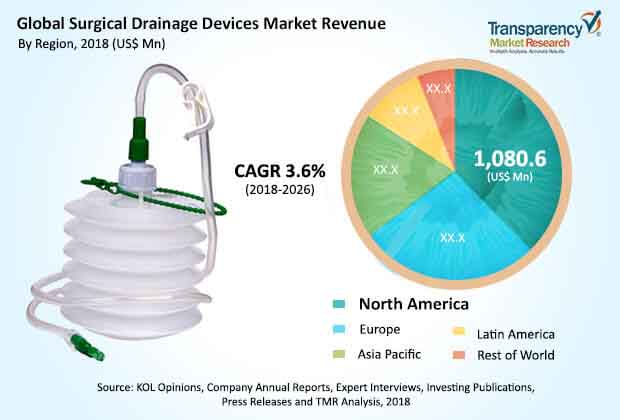 global surgical drainage devices market