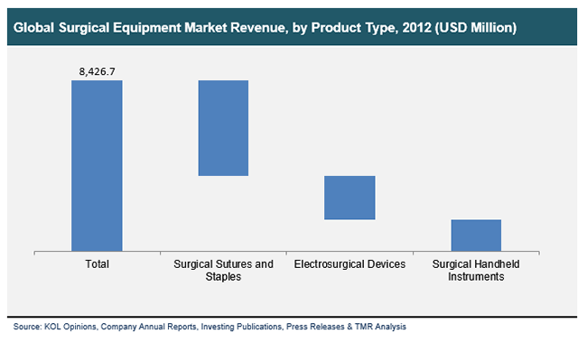 global-surgical-equipment-market-revenue-by-product-type-2012