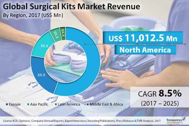 global surgical kits market