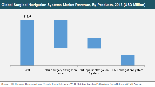 global-surgical-navigation-systems-market