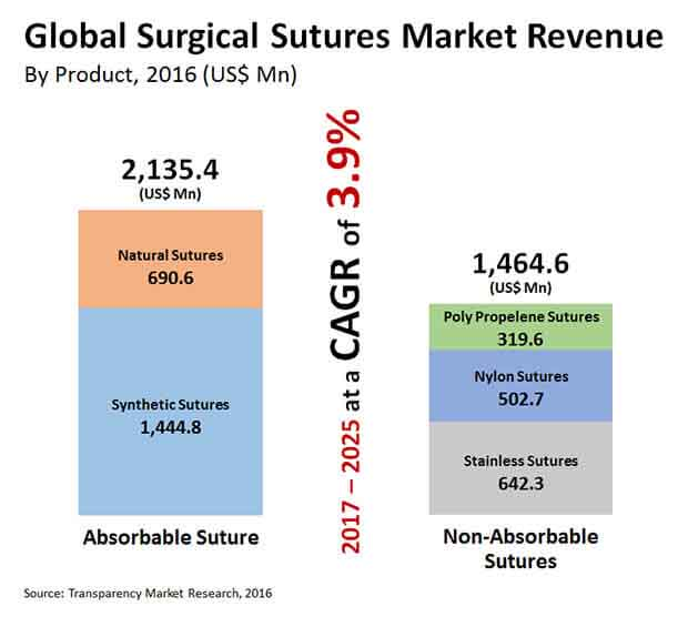 global surgical-sutures-market