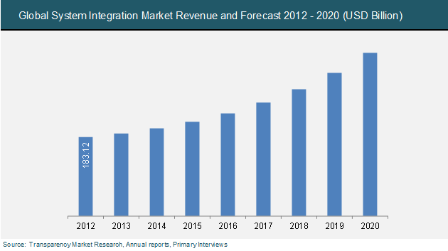 System Integration Market Expected To Reach Usd 377 59