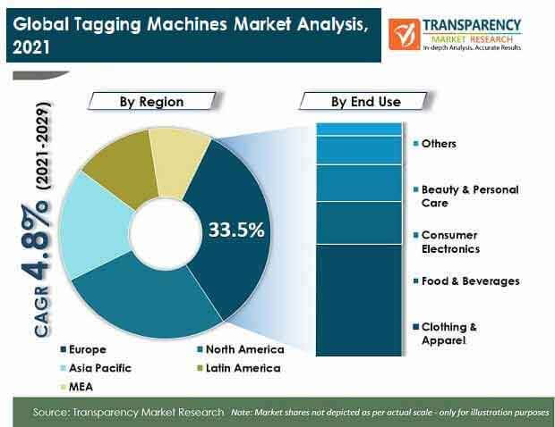 global tagging machine market