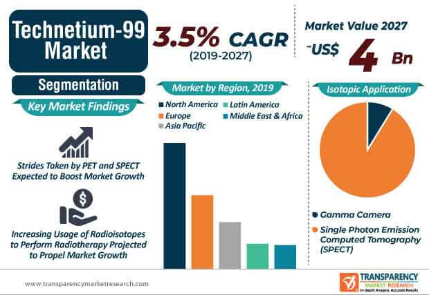global technetium 99m market infographic