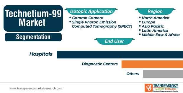 global technetium 99m market segmentation