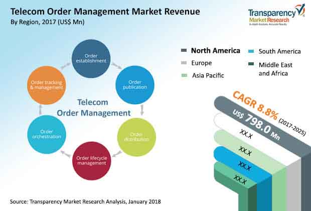 global telecom order management market