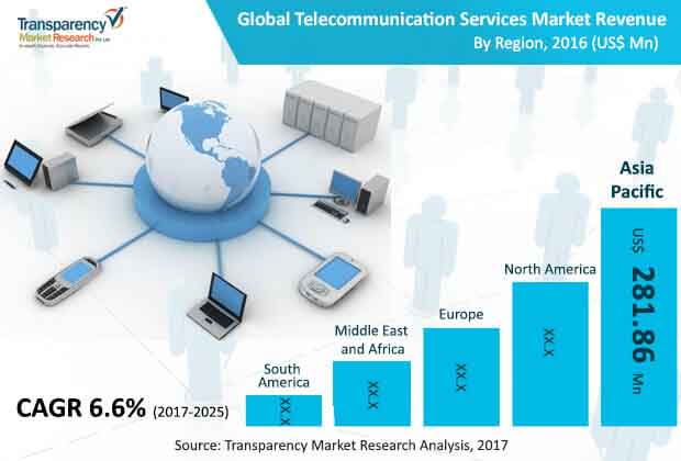 global telecommunication services market