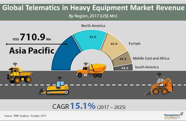 global-telematics-heavy-equipment-market.jpg