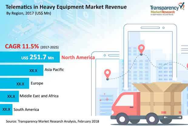 global telematics in heavy equipment market