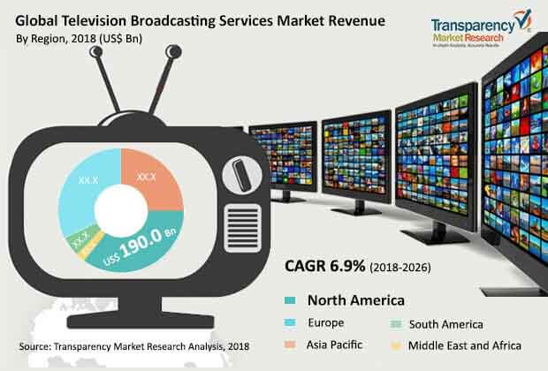 global television broadcasting services market
