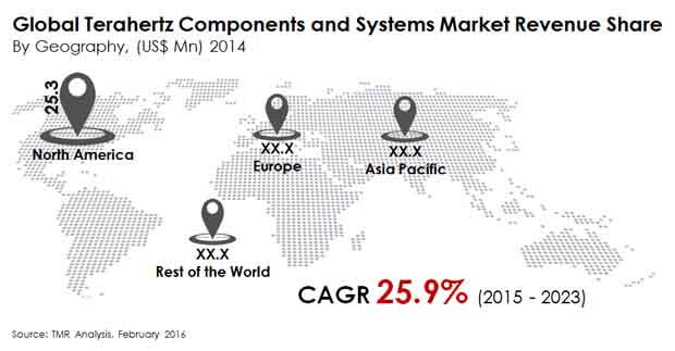 global-terahertz-components-and-systems-market