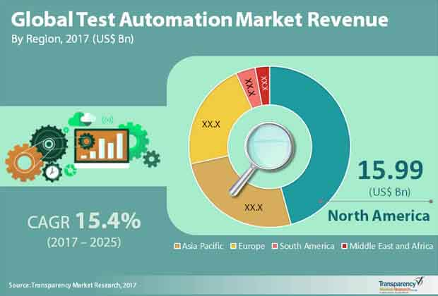 global test automation market