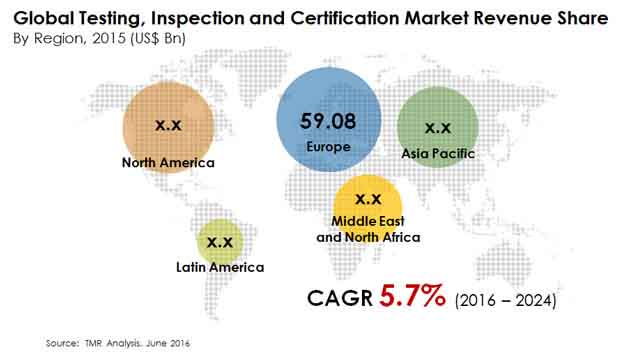 global testing inspection certification market