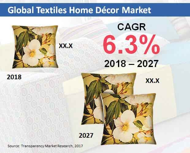 global textiles home dcor market