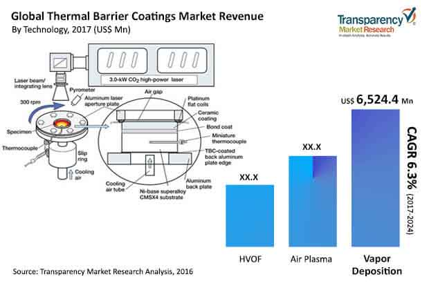 global-thermal-barrier-coatings-market.jpg