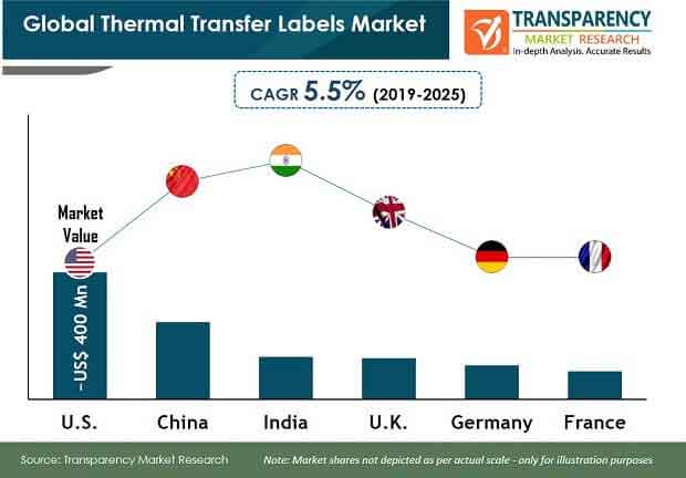 global thermal transfer labels market new