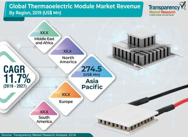 global thermaoelectric module market