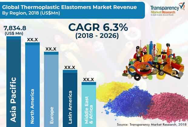 global thermoplastic elastomers market
