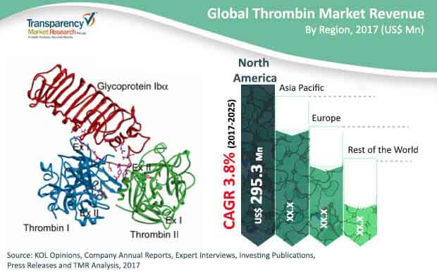 global thrombin market