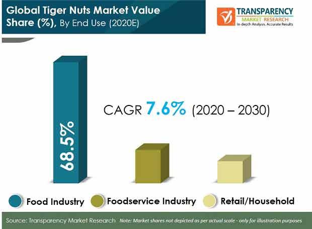 global tiger nuts market