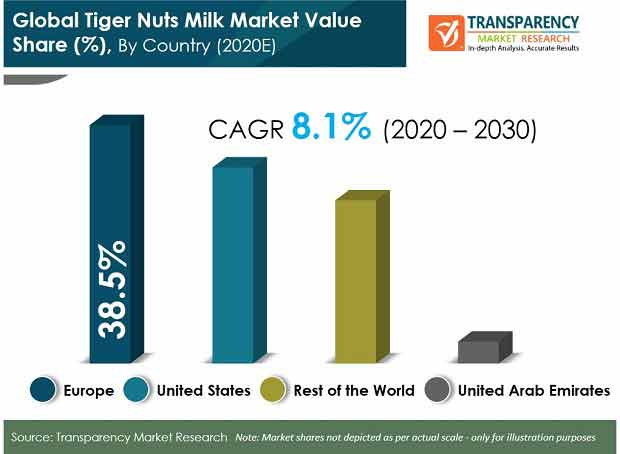 global tiger nuts milk market